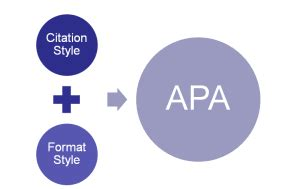 Citation style for research papers